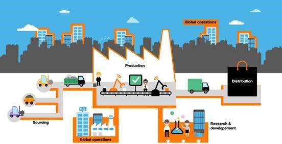 Orange lansează Live Objects, platforma dedicată obiectelor conectate și proiectelor Internet of Things