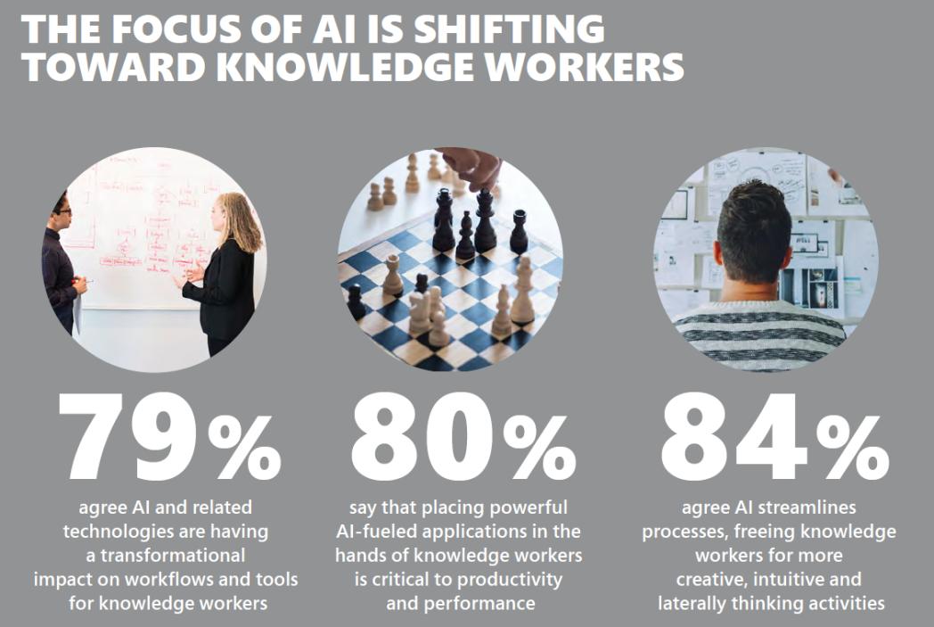 Inteligența artificială transformă productivitatea angajaților și accelerează rezultatele companiilor