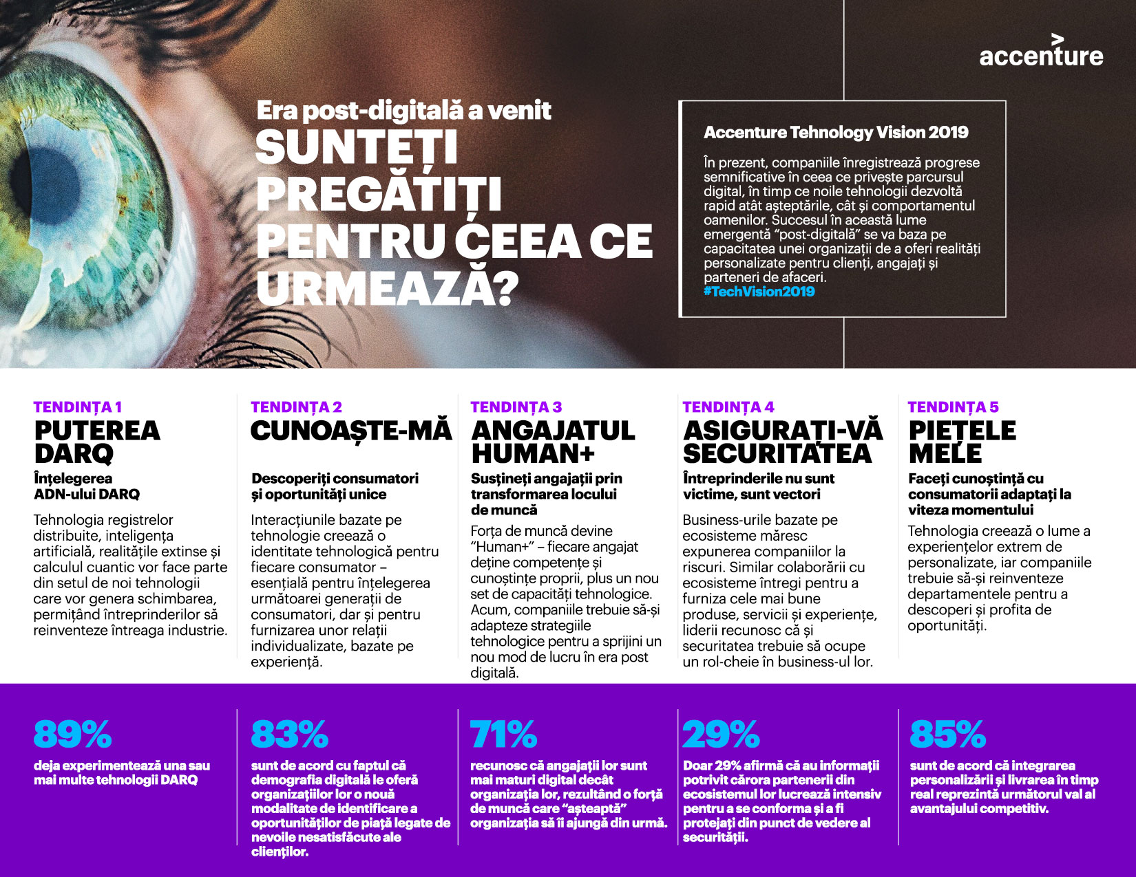 Infografic - Accenture Technology Vision