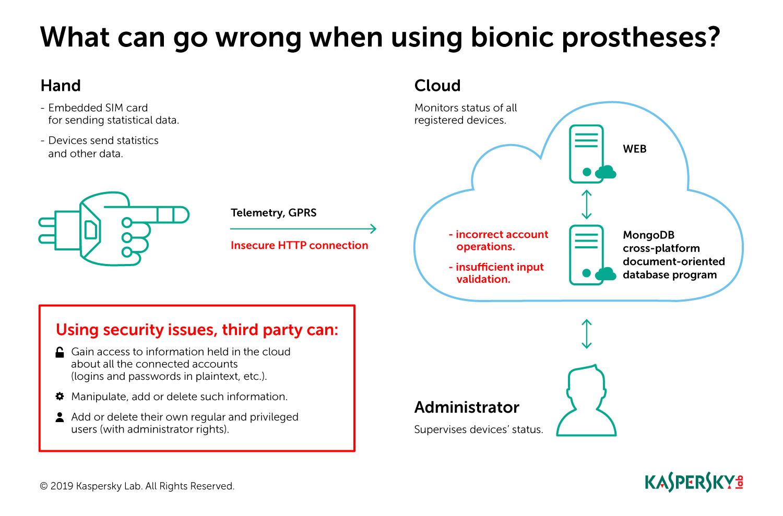 Kaspersky Lab securizează tehnologiile bionice pentru persoanele cu dizabilități