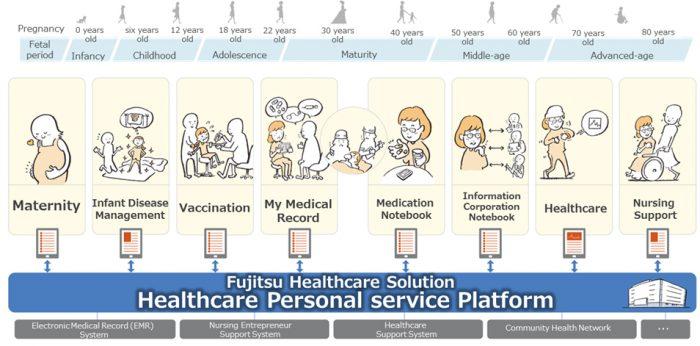 Gestionarea informaţiilor medicale şi de sănătate cu ajutorul platformei de servicii Fujitsu Healthcare Solution Personal