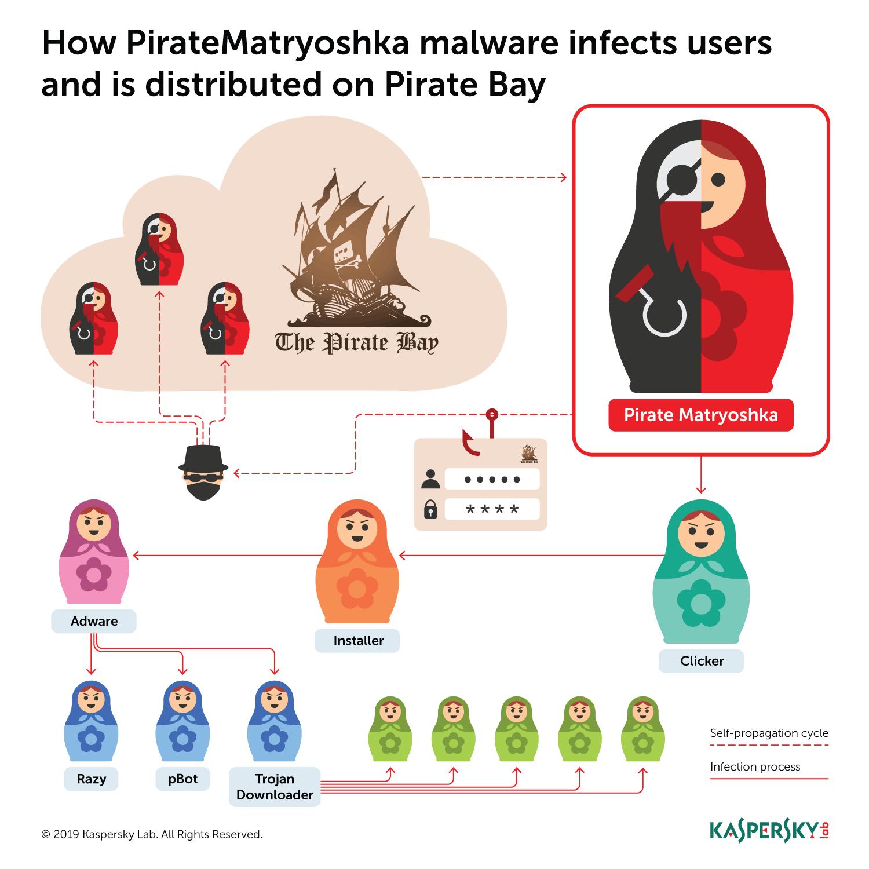 Malware în stilul păpușilor rusești, pentru utilizatorii site-ului Pirate Bay