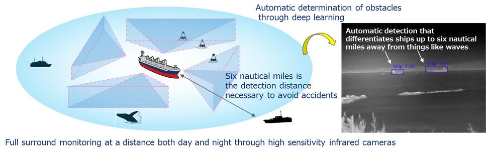 Fujitsu dezvoltă cu succes tehnologia pentru miniaturizarea camerelor cu infraroșu cu o sensibilitate ridicată pentru navigarea autonomă a navelor