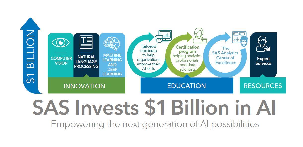 SAS investește în Inteligența Artificială