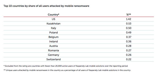 Top 10 tari atacate cu ransomware mobil