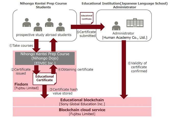 Fujitsu și Sony consideră blockchain ca fiind cel mai bun mod de a stoca înregistrările educaționale