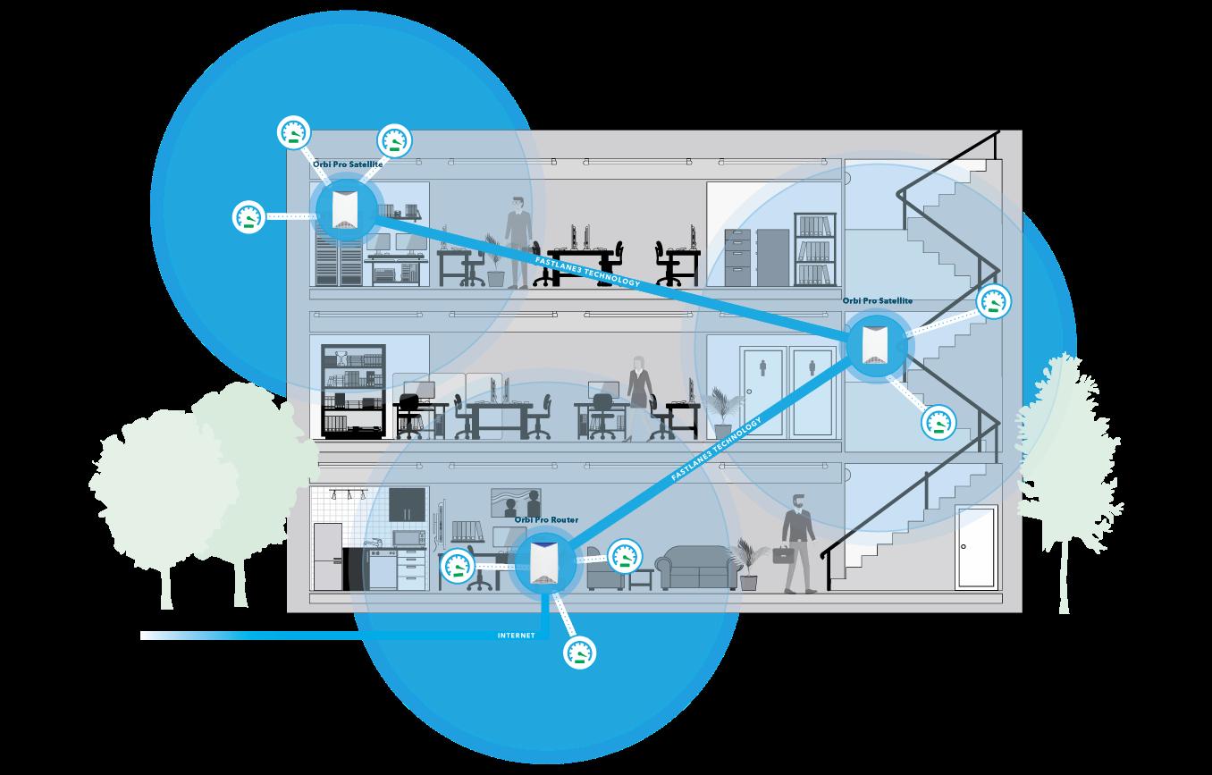 Soluţia Orbi Pro de la Netgear:  Democrația accesului la serviciile wireless