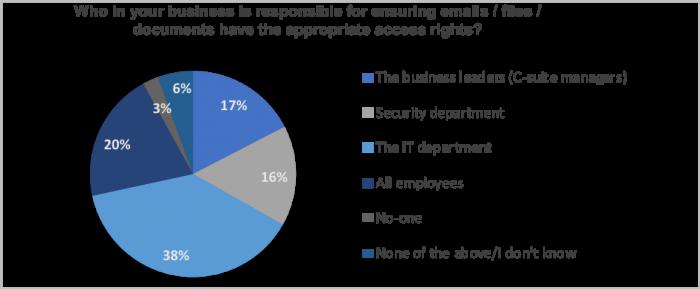 Dezordinea digitală expune companiile la riscuri, iar frigiderele angajaților ar putea oferi explicația