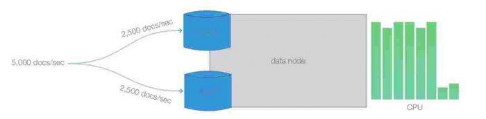 Coordonarea clusterului în Elasticsearch
