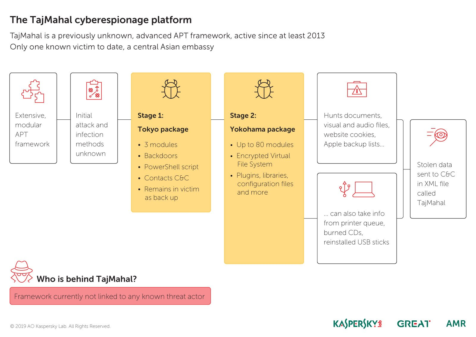 TajMahal: o platformă rară de spionaj, cu 80 de module și fără legături vizibile cu grupuri cunoscute de atacatori