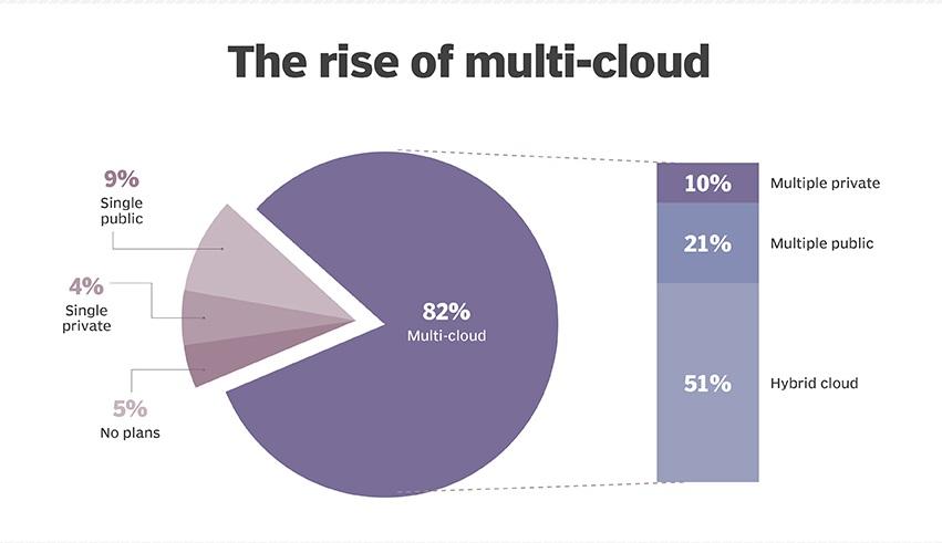 Definirea strategiilor multi-cloud pentru minimizarea riscurilor