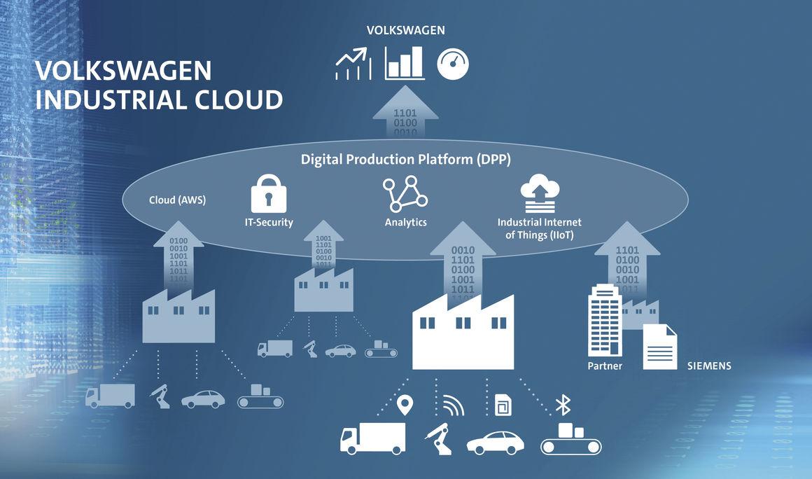 Volkswagen și Siemens cooperează pentru Industrial Cloud