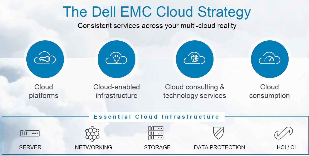 Serviciile cloud de la Dell Technologies accelerează parcursul multi-cloud al clienţilor