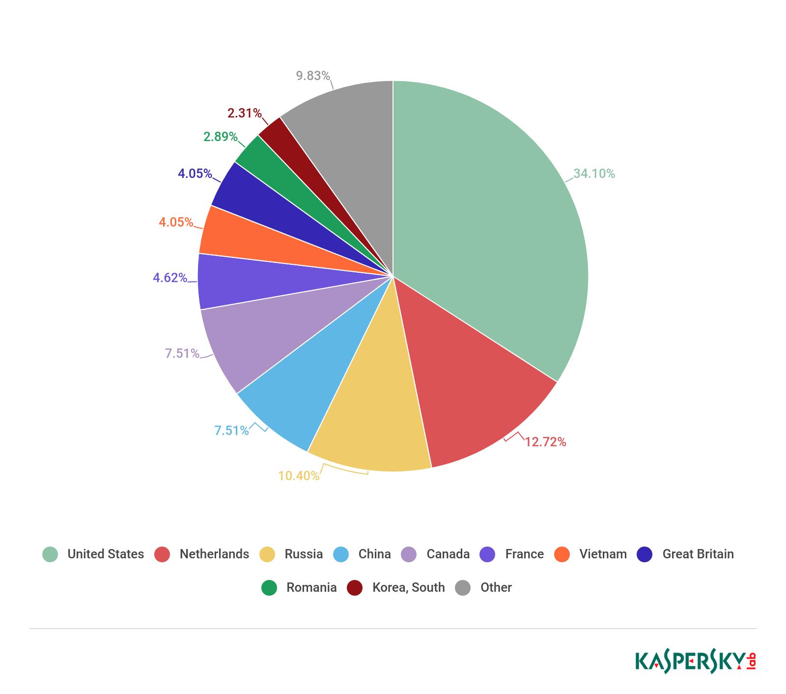 Topul țărilor cu cel mai mare număr de servere C&C folosite pentru atacuri DDoS