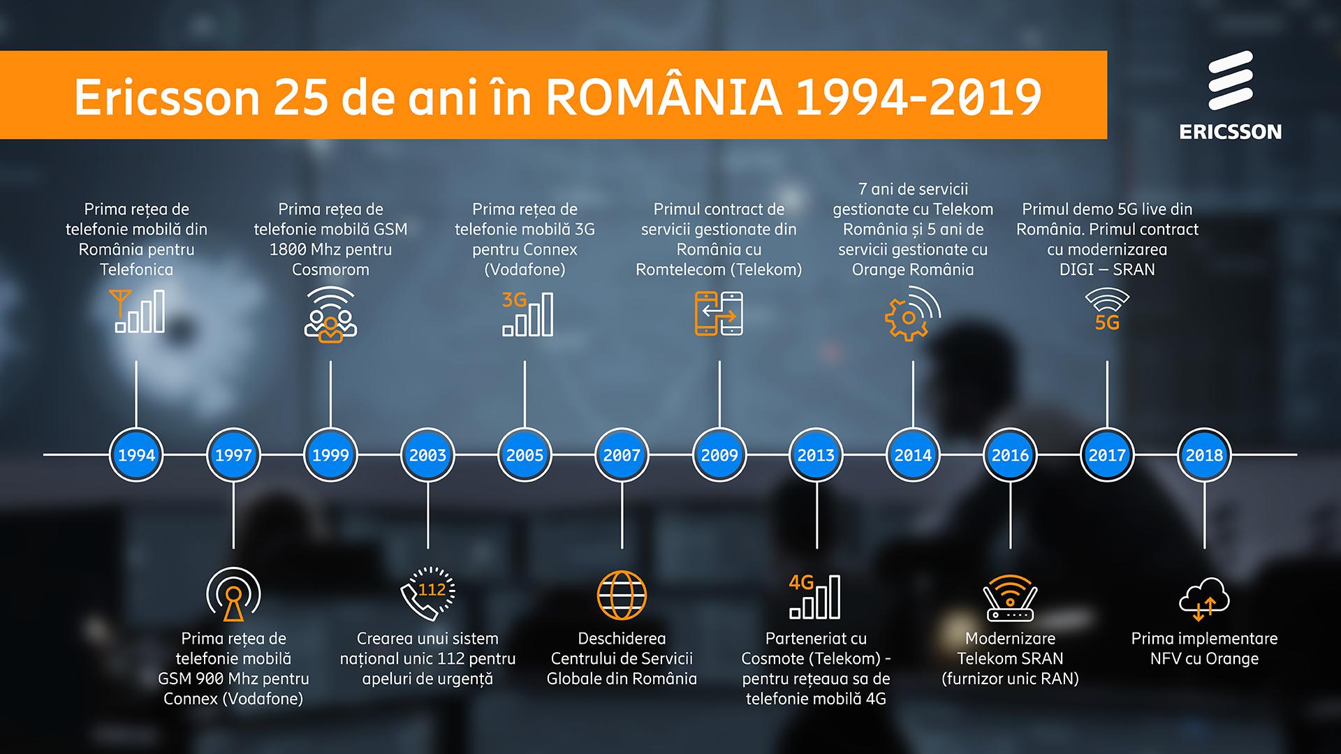 Viitorul rețelelor mobile în România