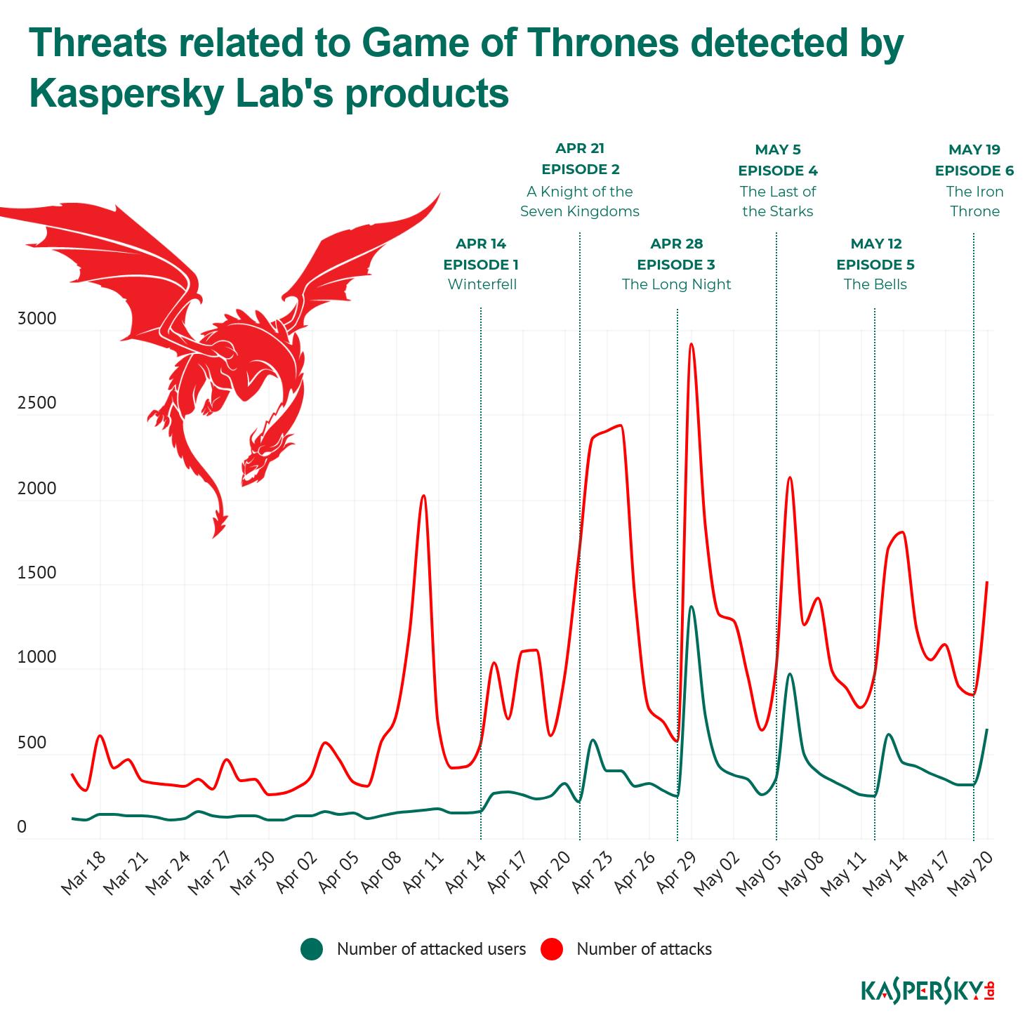 Ultimul sezon Game of Thrones: Episodul 3 a fost ținta principală a amenințărilor cibernetice