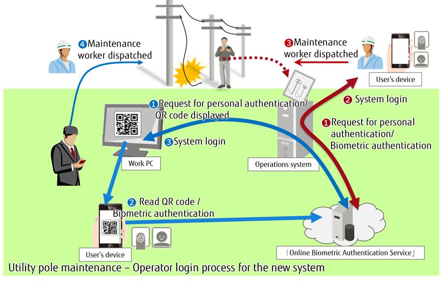 Fujitsu oferă servicii online de autentificare biometrică pentru sistemele TEPCO
