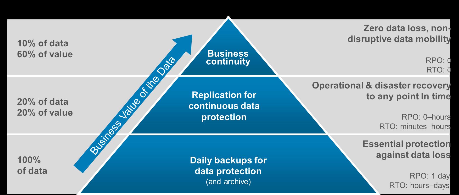 Protecția datelor – eficiență de la strategie la implementare