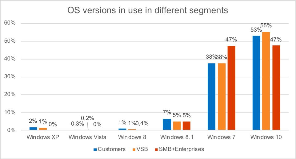 41% dintre consumatori folosesc încă sisteme de operare care nu mai primesc actualizări sau se apropie de acest moment