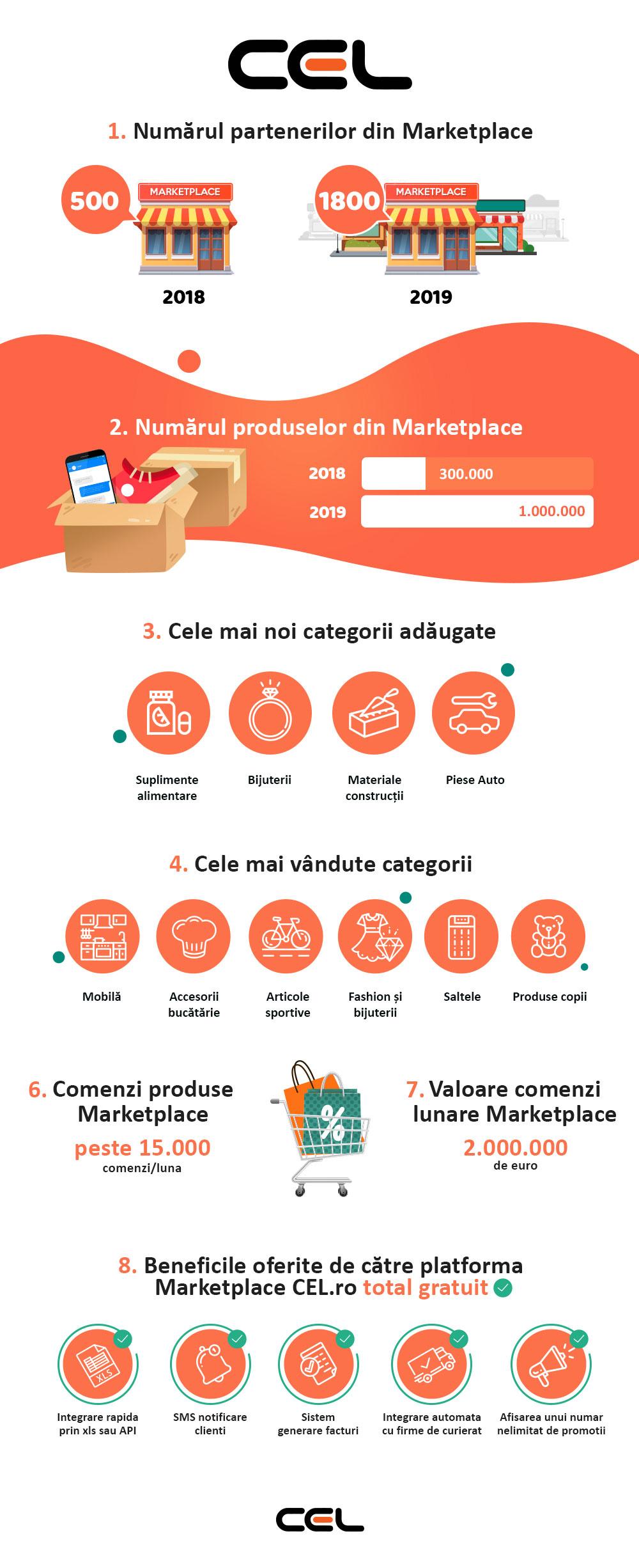 Platforma Cel.ro Marketplace evoluează