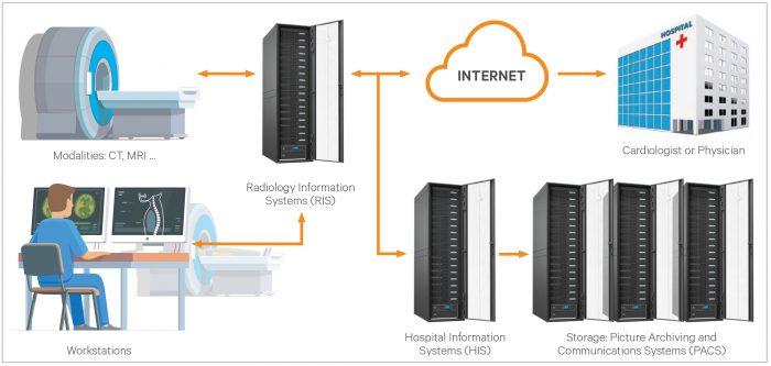 Vertiv identifică soluţii pentru a îmbunătăţi infrastructura IT din spitale