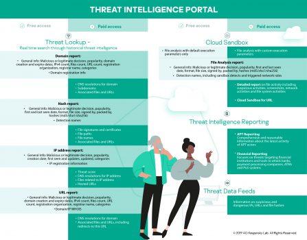 Kaspersky oferă acces liber la anumite funcții ale portalului său de informații despre amenințări
