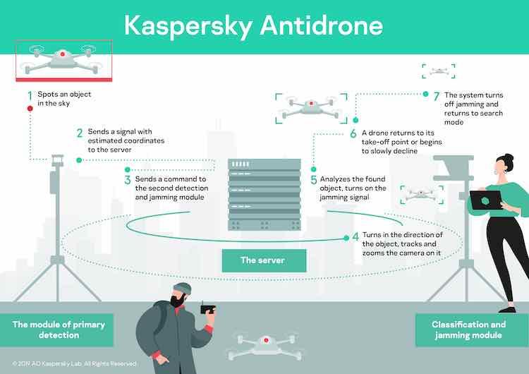 Soluția Kaspersky pentru a combate riscurile aduse de dronele civile