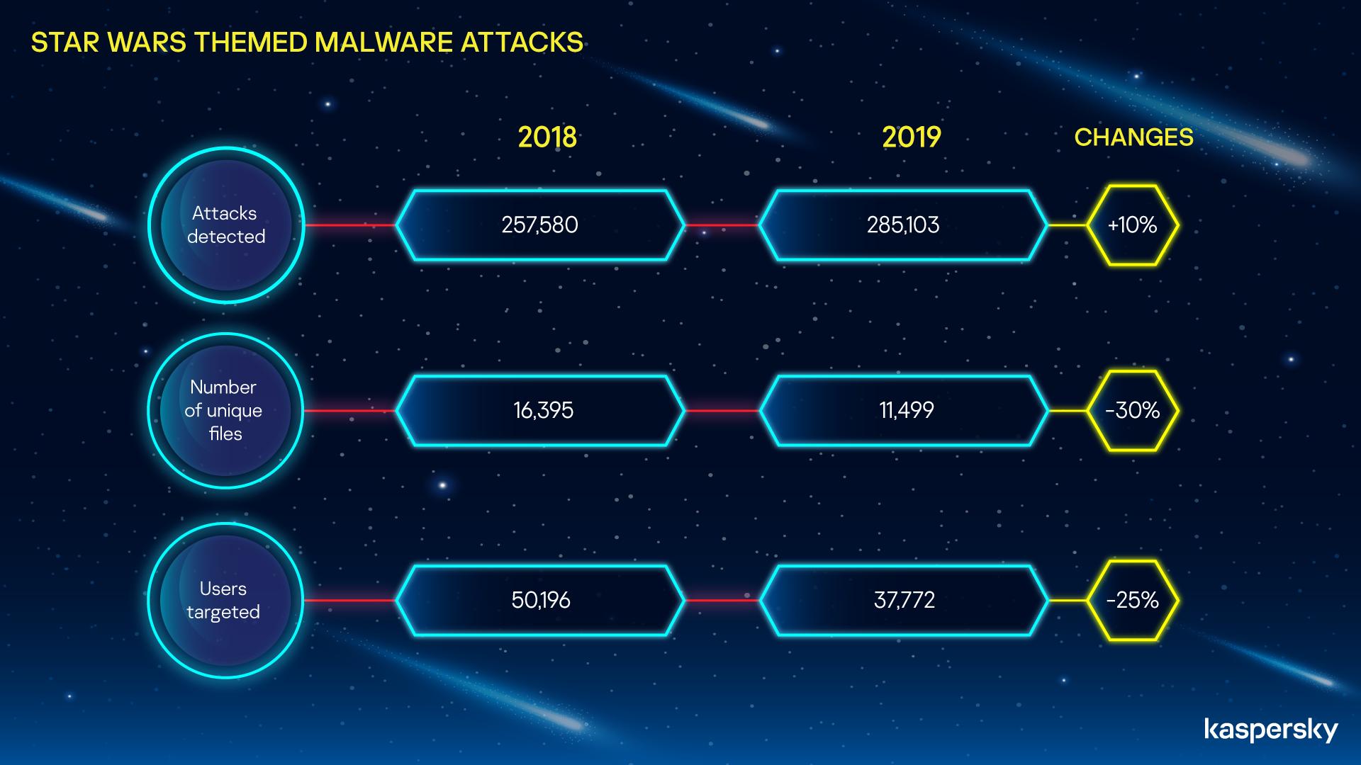 Atacuri de phishing și malware, în contextul premierei Star Wars