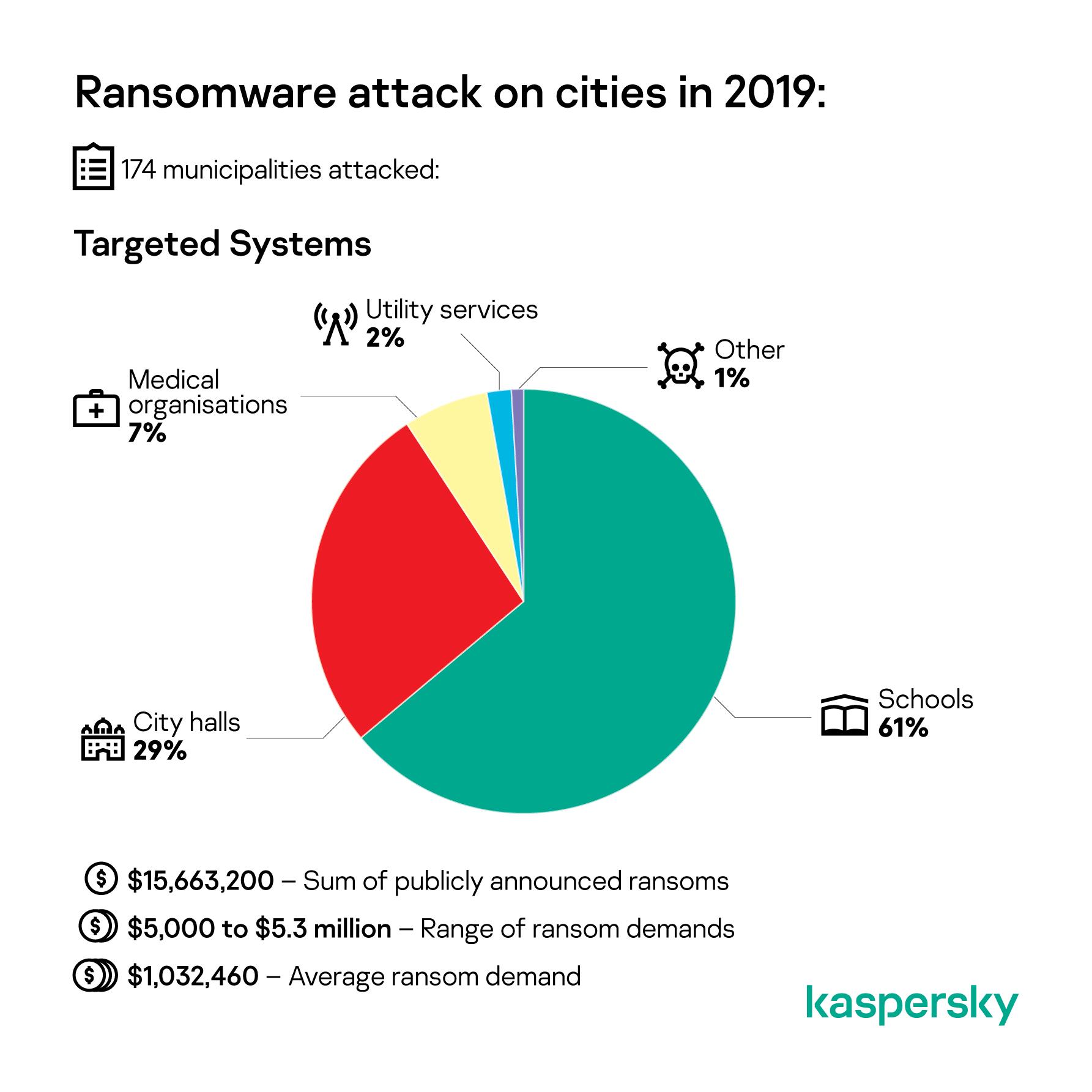 Ransomware versus orașe în 2019