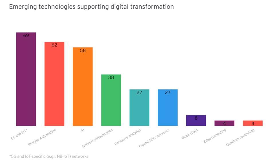 5G și IoT, vârful de lance în transformările din telecom