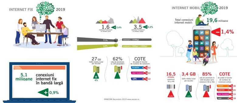 55% dintre conexiunile de internet mobil sunt 4G