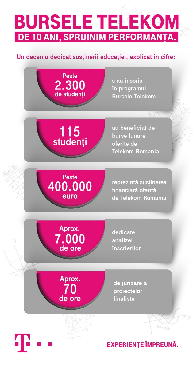 """Câștigătorii celei de-a zecea ediţii a programului """"Bursele Telekom"""""""
