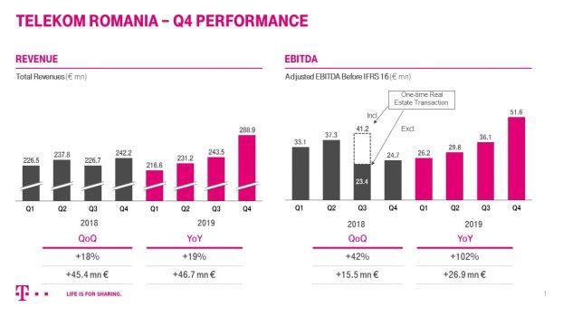 Telekom Romania în T4 2019
