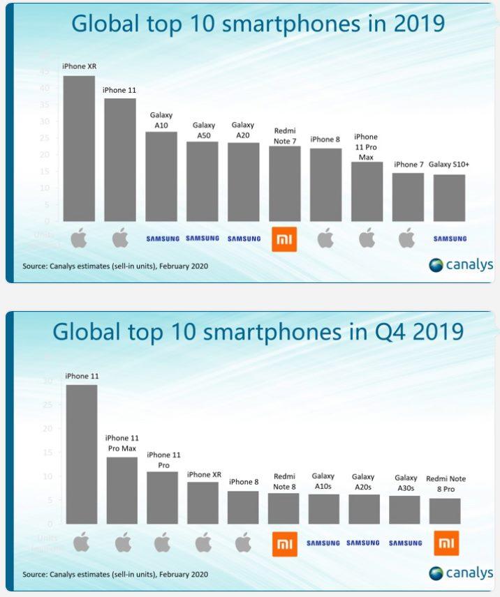 Xiaomi Redmi Note 8 pe primul loc în Global Top Q4 2019