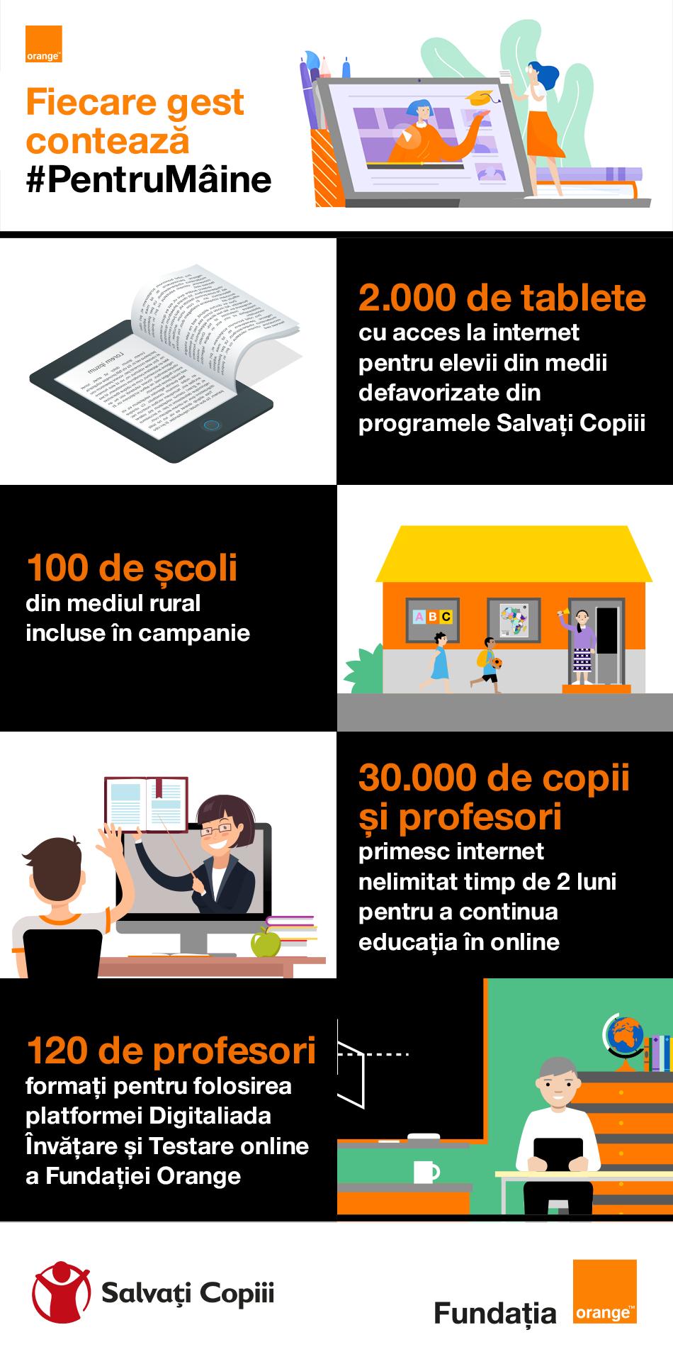 Orange susţine accesul la educaţie digitală