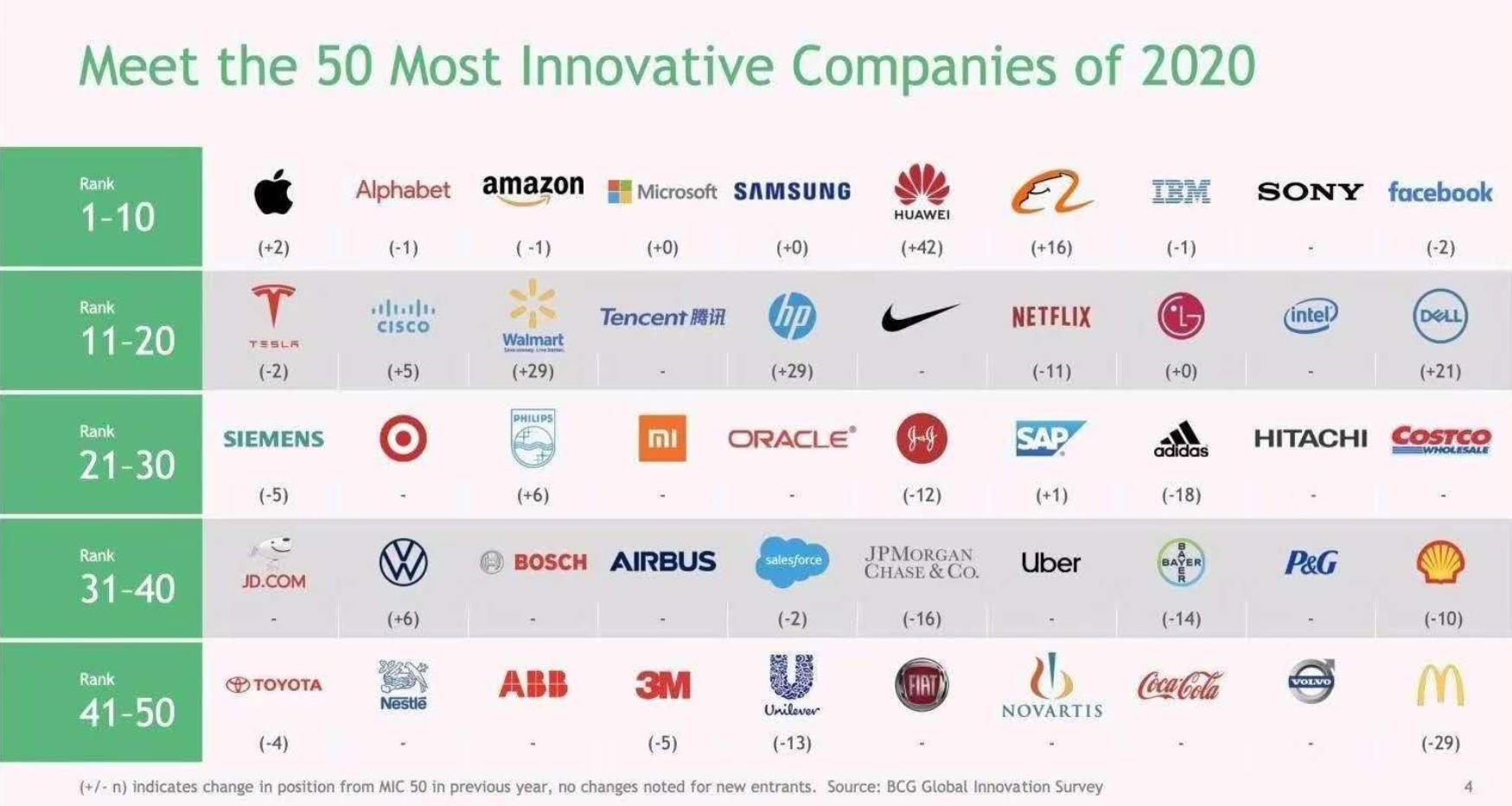 HUAWEI în topul celor mai inovatoare companii