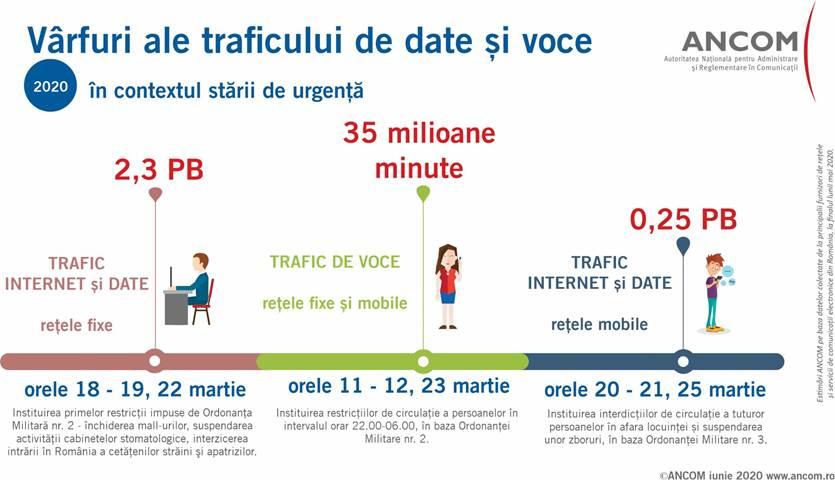 Comunicațiile din România în contextul stării de urgență