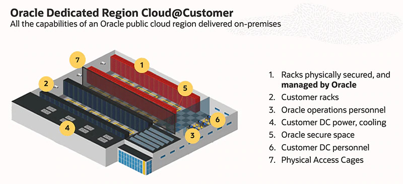 Oracle Dedicated Region Cloud@Customer – prima regiune cloud dedicată clienților