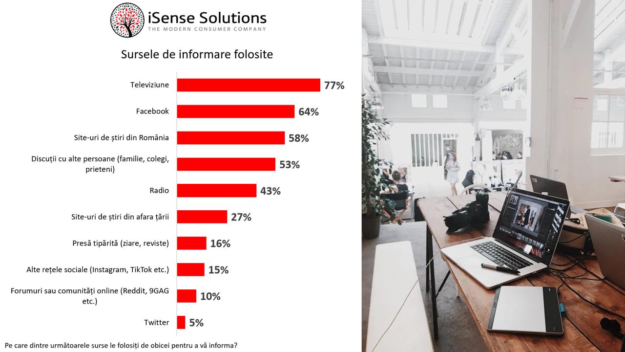 iSense Solutions_Studiu iulie 2020_surse de informare