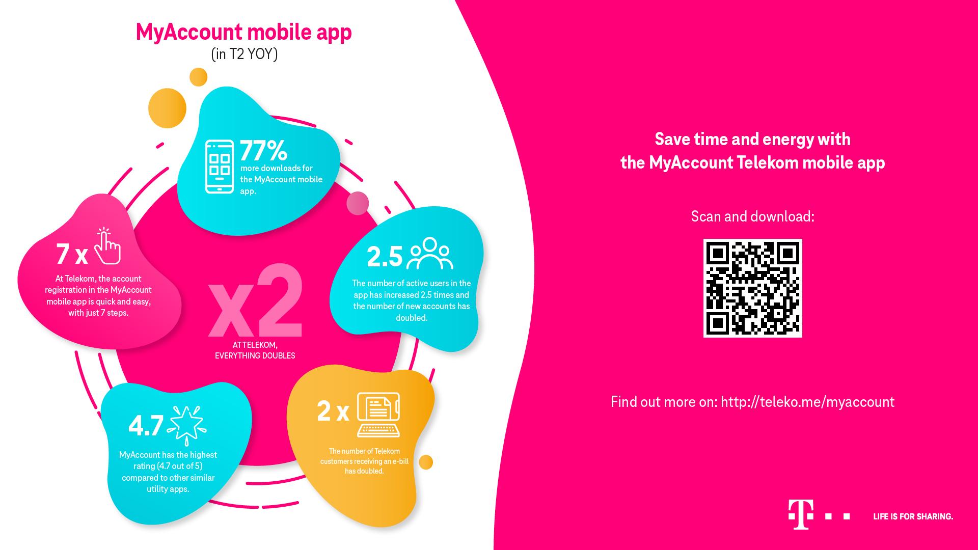 Dublări ale utilizării aplicației mobile MyAccount Telekom, în trimestrul al doilea al acestui an