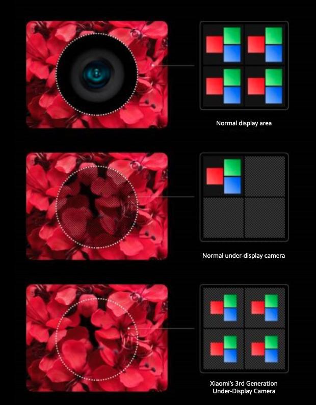 Xiaomi prezintă a 3-a generație de cameră under-display