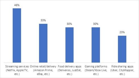 50% dintre utilizatori sunt dispuși să împartă serviciile de streaming cu cei apropiați, în ciuda riscurilor de securitate