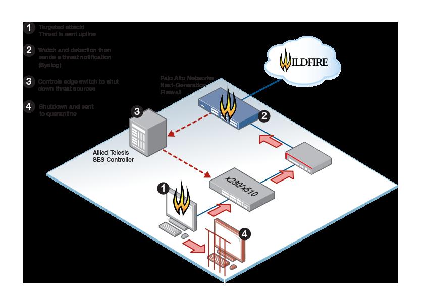 Allied Telesis şi Palo Alto Networks ajută clienți să prevină daunele informatice