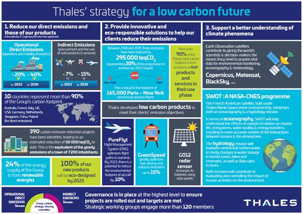 Cum contribuie tehnologia la reducerea emisiilor globale de CO2