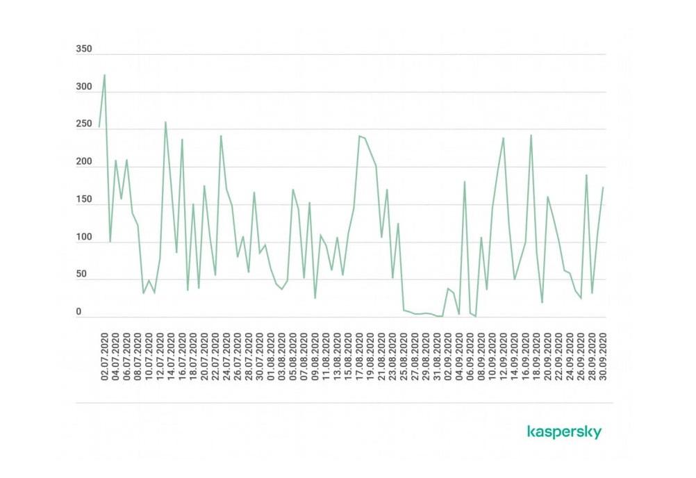 Numărul de atacuri DDoS în T3 pe zi (conform analizei comenzilor primite de la serverele C&C)