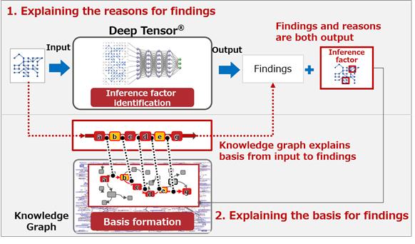 FUJITSU Fugaku Supercomputer and Explainable AI accelerate Cancer Gene Analysis