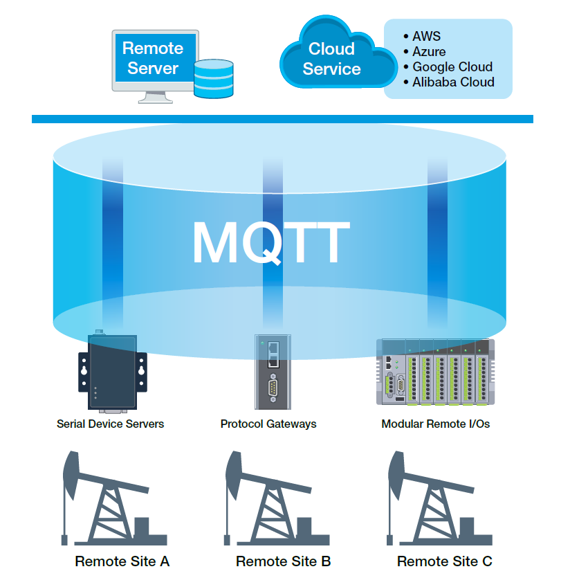 ELKO3_moxa-article-image-next-for-iiot-device-connectivity-mqtt