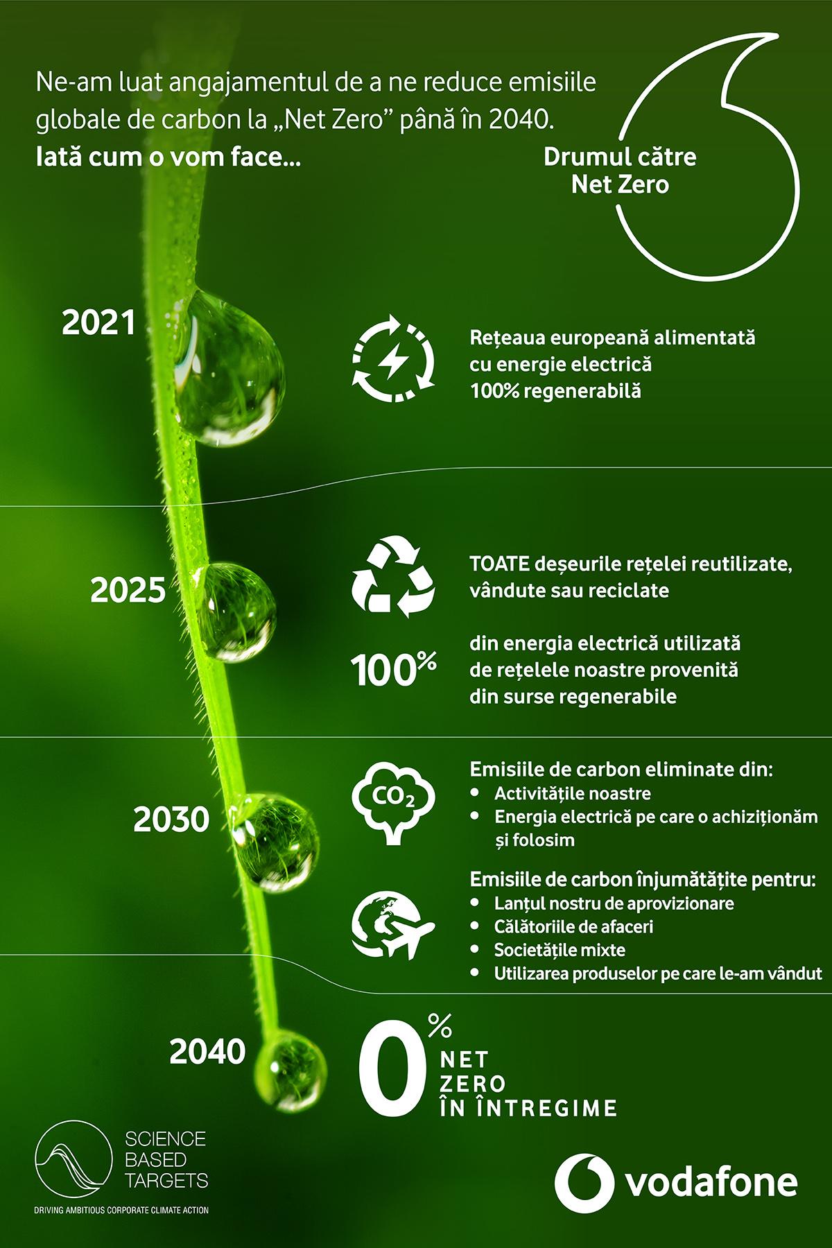 Vodafone își asumă un nou angajament: nivel net zero al emisiilor de dioxid de carbon până în 2040
