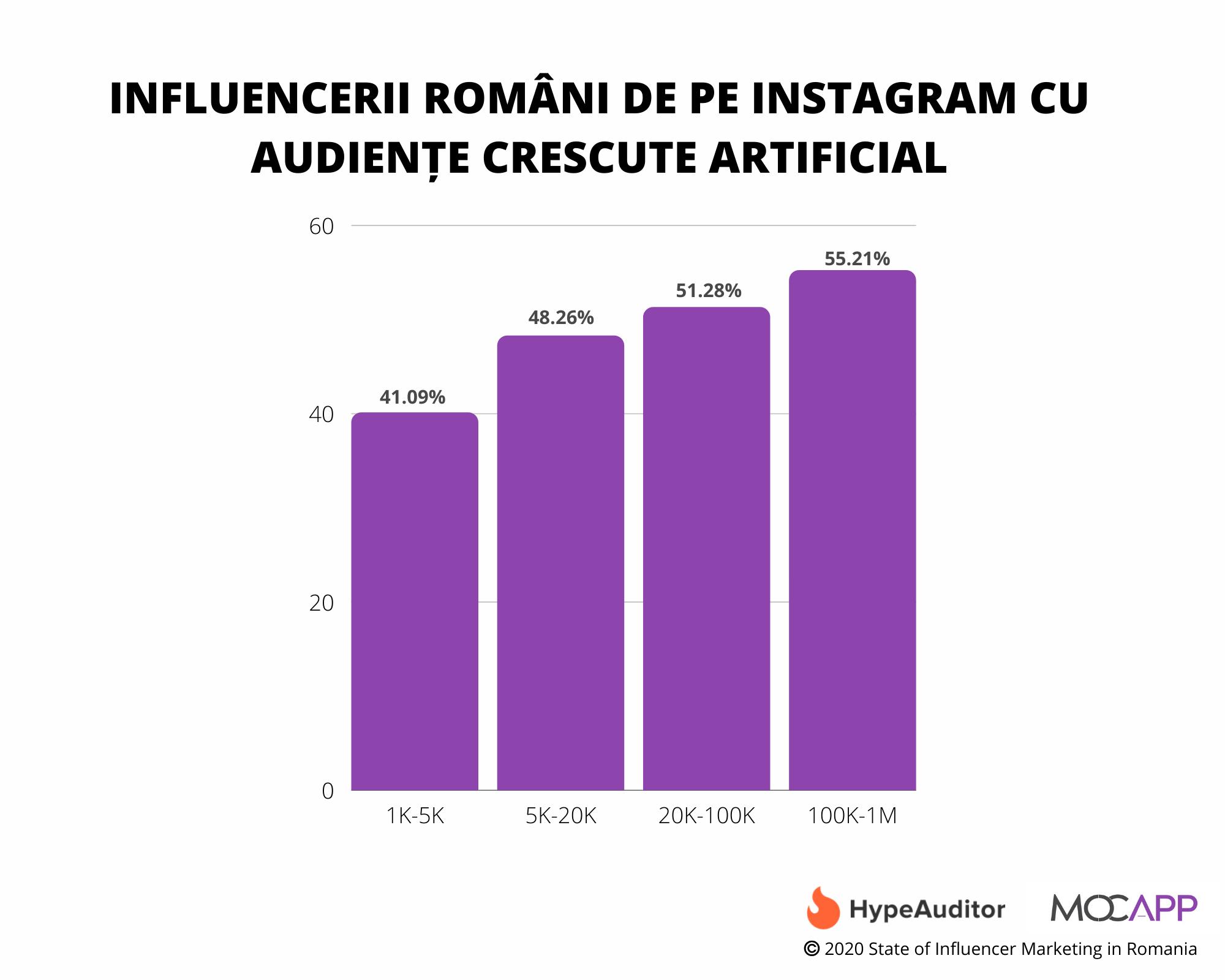 Instagram 2020: Cifre, engagement, nivel de fraudă în construirea comunităților