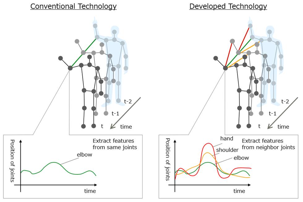 Fujitsu fructifică procesele de deep learning pentru recunoaşterea acţiunilor complexe ale corpului